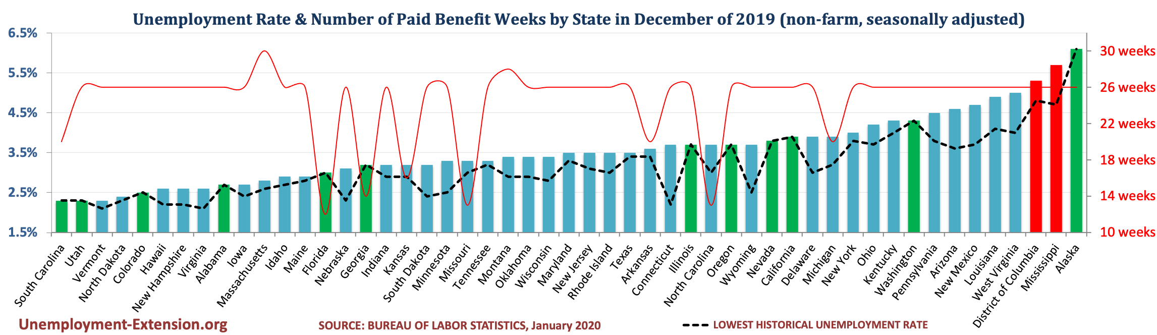Unemployment Rate and Number of Paid Unemployment Benefit weeks by State (non-farm, seasonally adjusted) in December of 2019