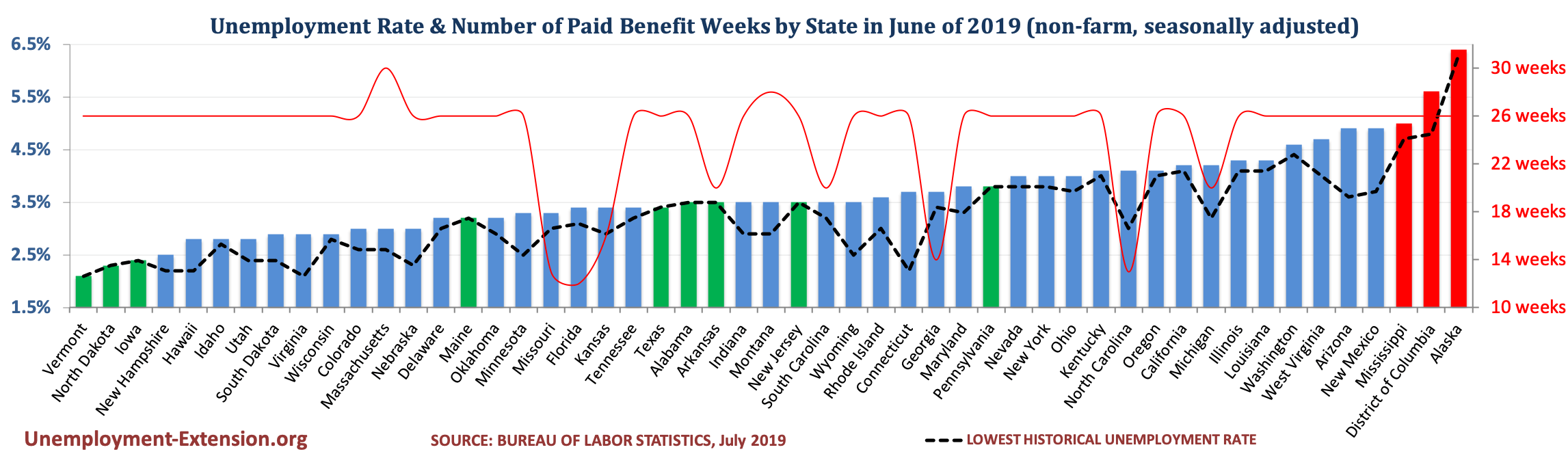 Unemployment Rate and Number of Paid Unemployment Benefit weeks by State (non-farm, seasonally adjusted) in July of 2019
