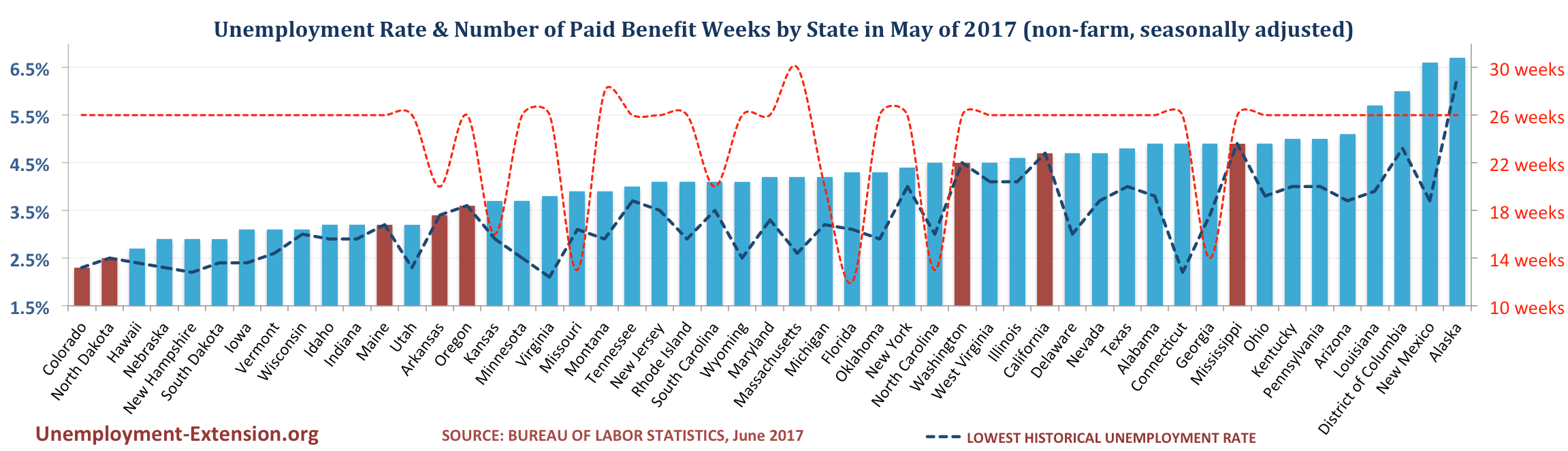 Unemployment Rate and Number of Paid Unemployment Benefit weeks by State (non-farm, seasonally adjusted) in June of 2017
