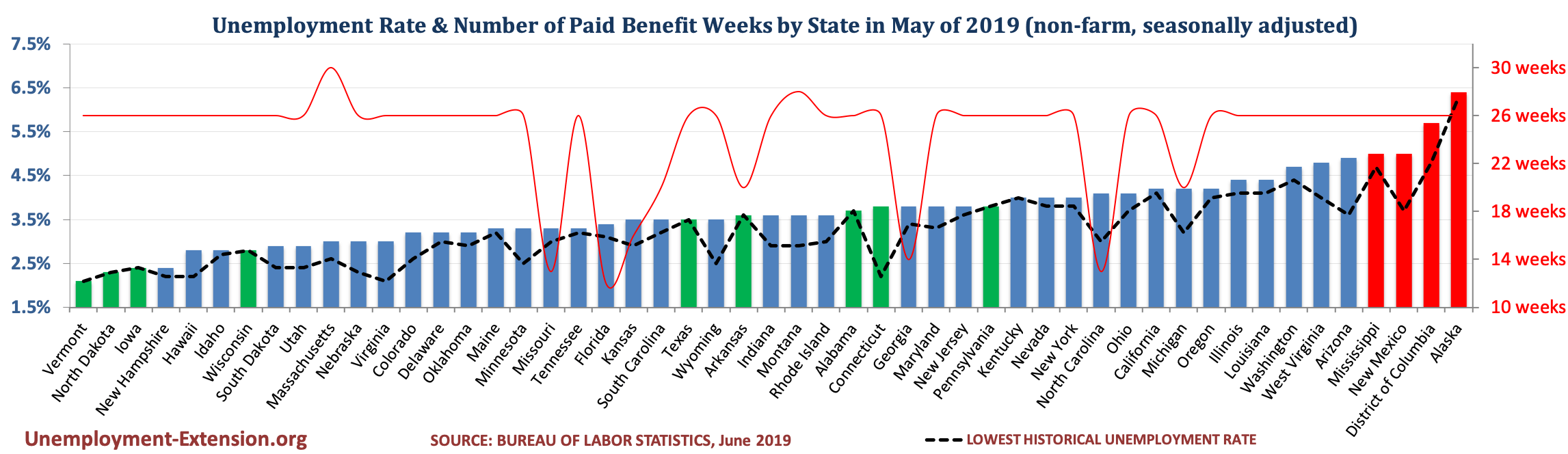 Unemployment Rate and Number of Paid Unemployment Benefit weeks by State (non-farm, seasonally adjusted) in May of 2019