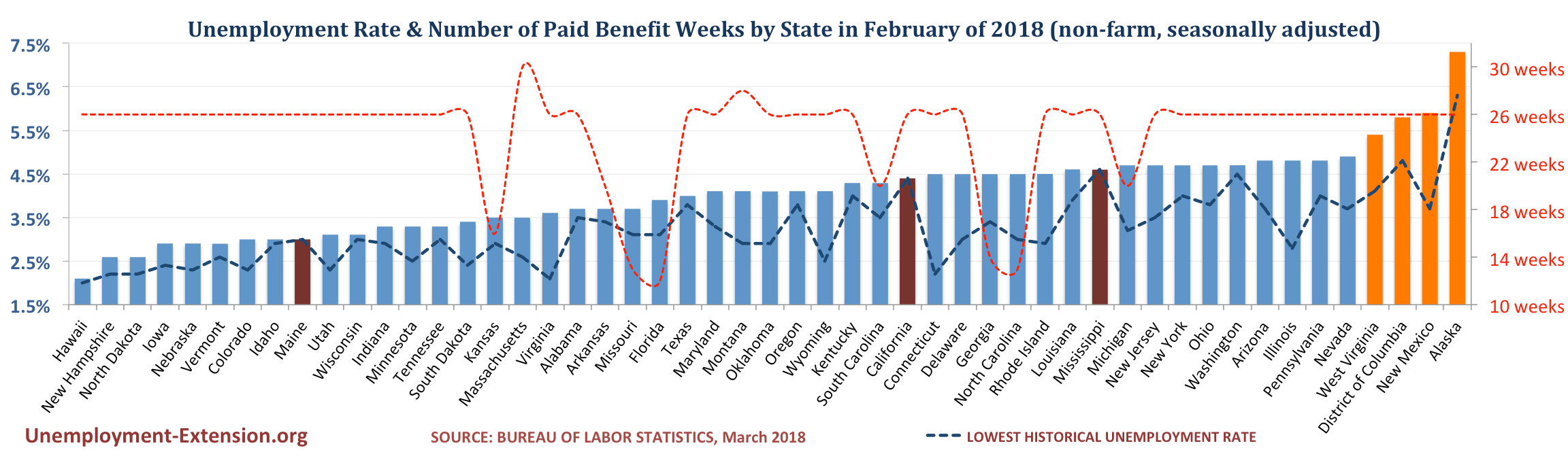 Unemployment Rate and Number of Paid Unemployment Benefit weeks by State (non-farm, seasonally adjusted) in February of 2018