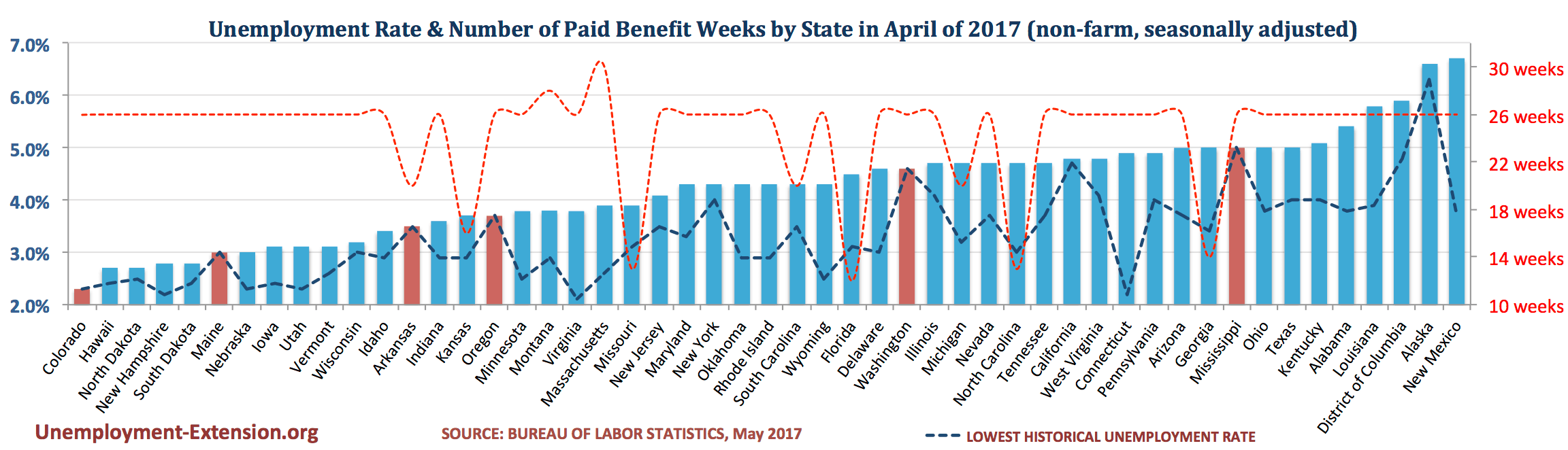 Unemployment Rate and Number of Paid Unemployment Benefit weeks by State (non-farm, seasonally adjusted) in March of 2017