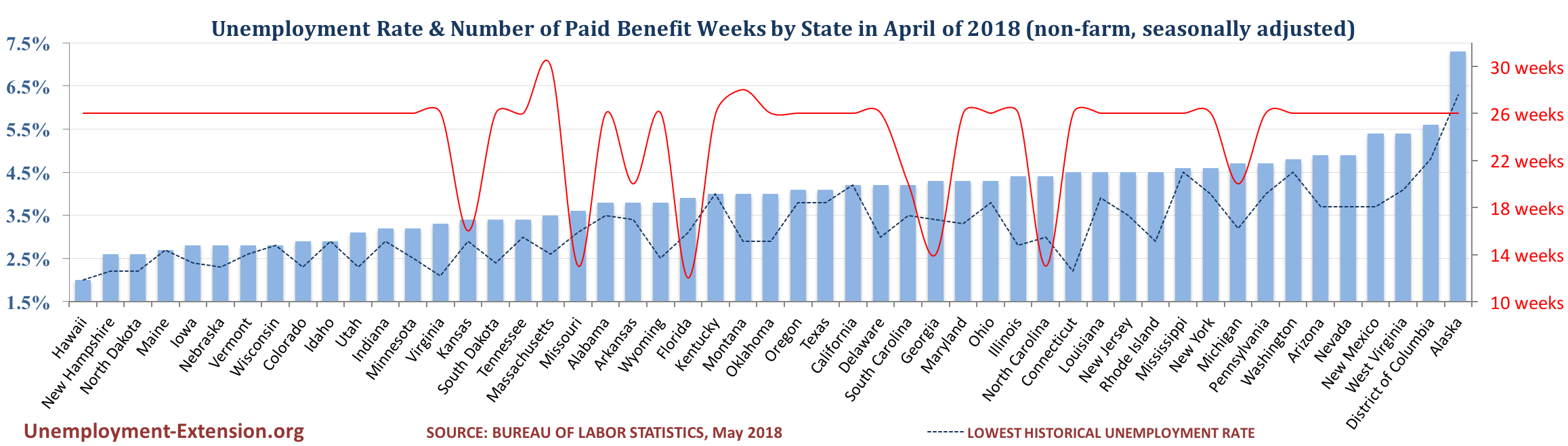 Unemployment Rate and Number of Paid Unemployment Benefit weeks by State (non-farm, seasonally adjusted) in March of 2018