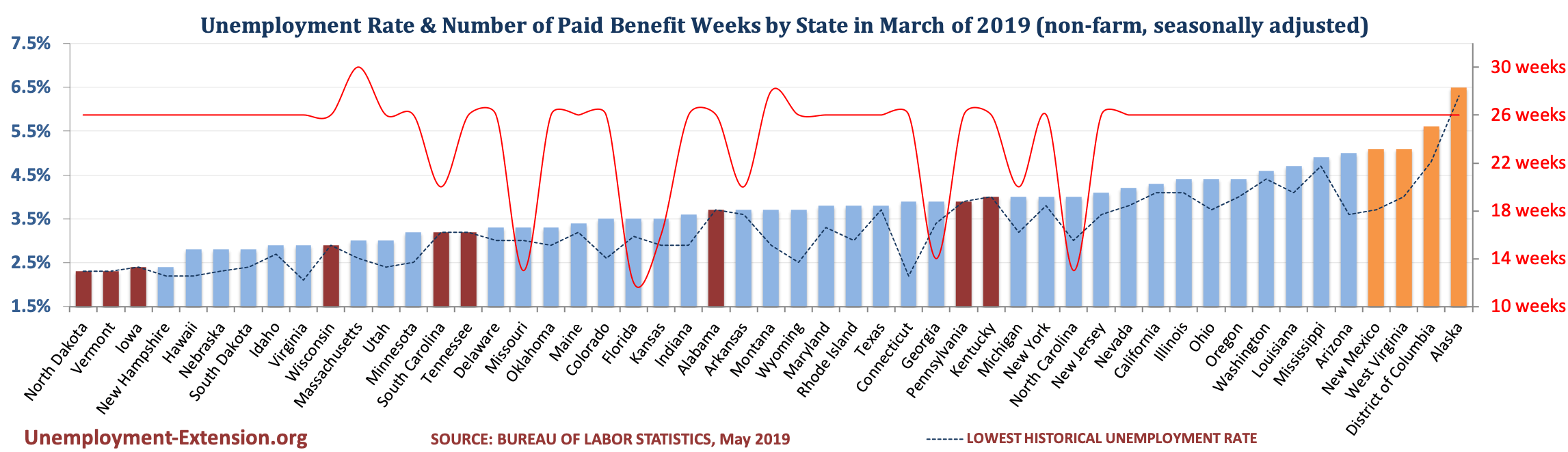 Unemployment Rate and Number of Paid Unemployment Benefit weeks by State (non-farm, seasonally adjusted) in March of 2019