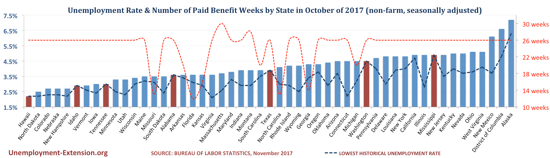 Unemployment Rate and Number of Paid Unemployment Benefit weeks by State (non-farm, seasonally adjusted) in November of 2017