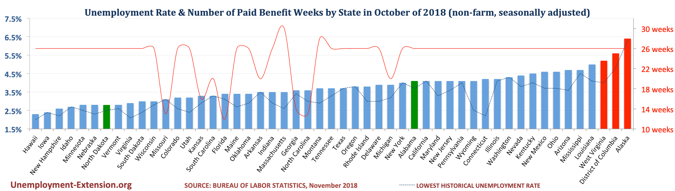 Unemployment Rate and Number of Paid Unemployment Benefit weeks by State (non-farm, seasonally adjusted) in October of 2018