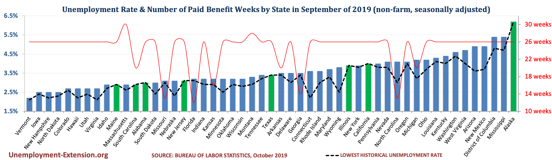 Unemployment Rate and Number of Paid Unemployment Benefit weeks by State (non-farm, seasonally adjusted) in September of 2019