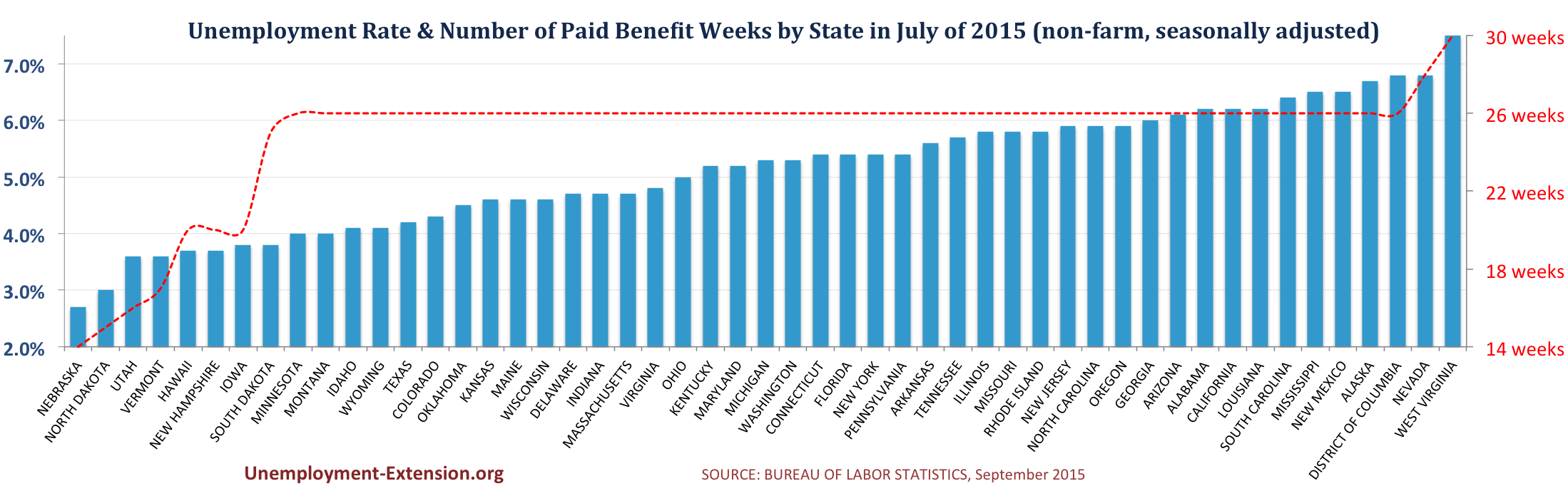 Unemployment Rate and Number of Paid Unemployment Benefit weeks by State (non-farm, seasonally adjusted) in July of 2015