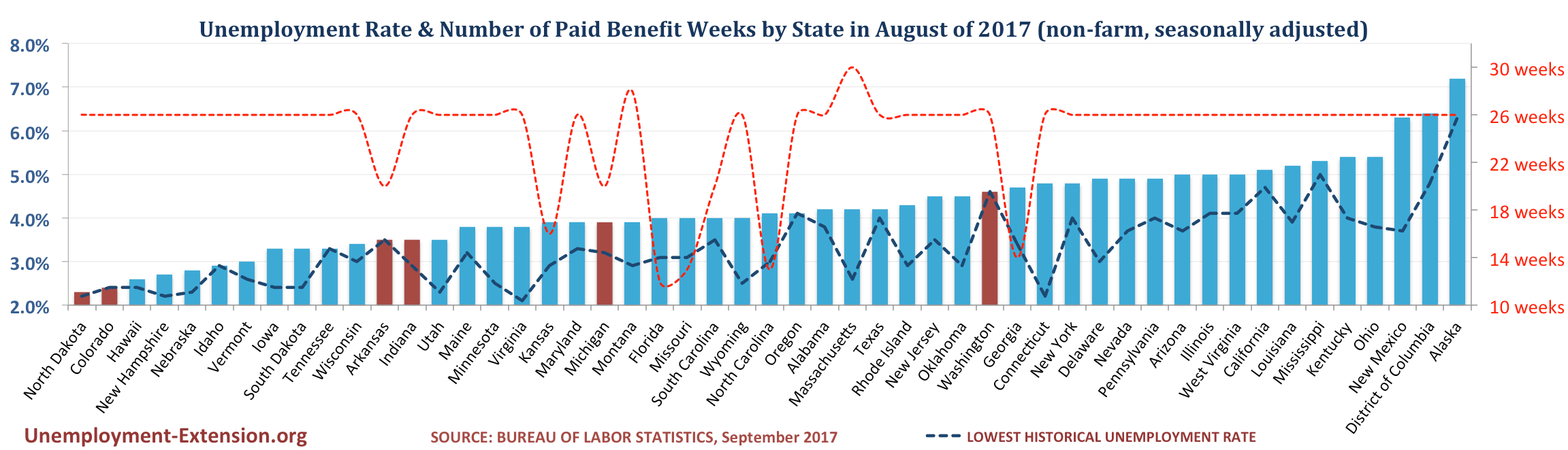 Unemployment Rate and Number of Paid Unemployment Benefit weeks by State (non-farm, seasonally adjusted) in September of 2017