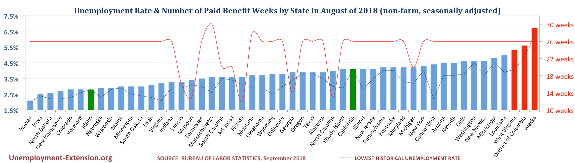 Unemployment Rate and Number of Paid Unemployment Benefit weeks by State (non-farm, seasonally adjusted) in August of 2018