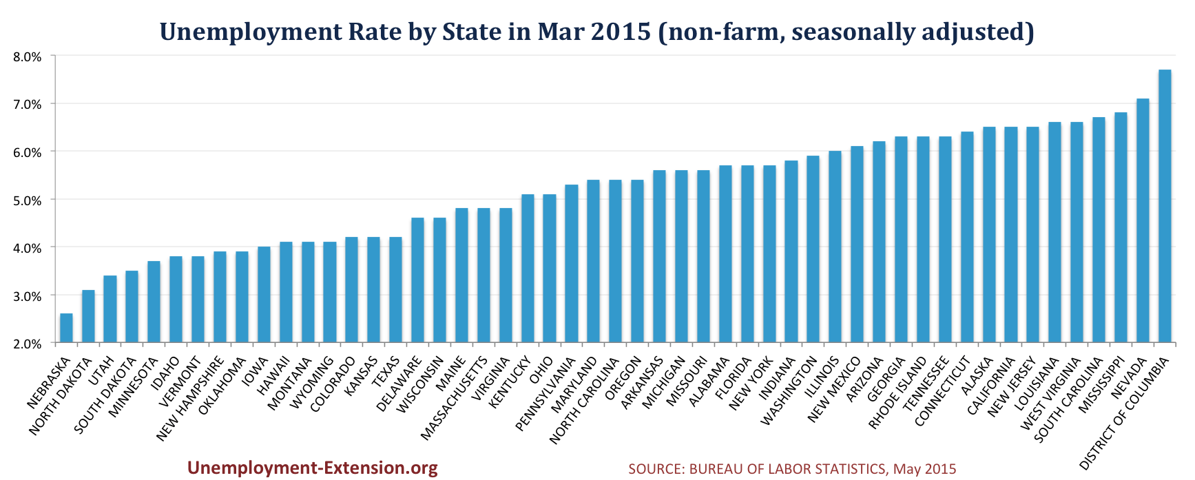 Unemployment Rates for States (non-farm, seasonally adjusted) in March of 2014