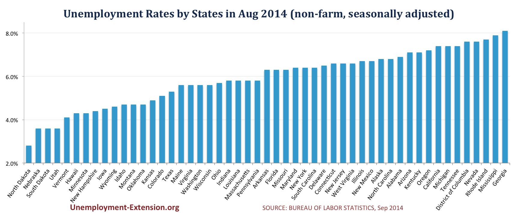 Unemployment Rates by State in August 2014