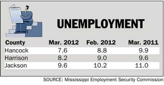 Wyoming Unemployment Rate